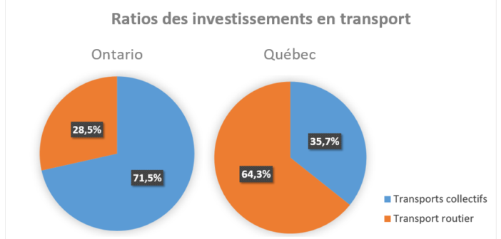 Ratio_des_investissements_en_transport_-_2017-2018