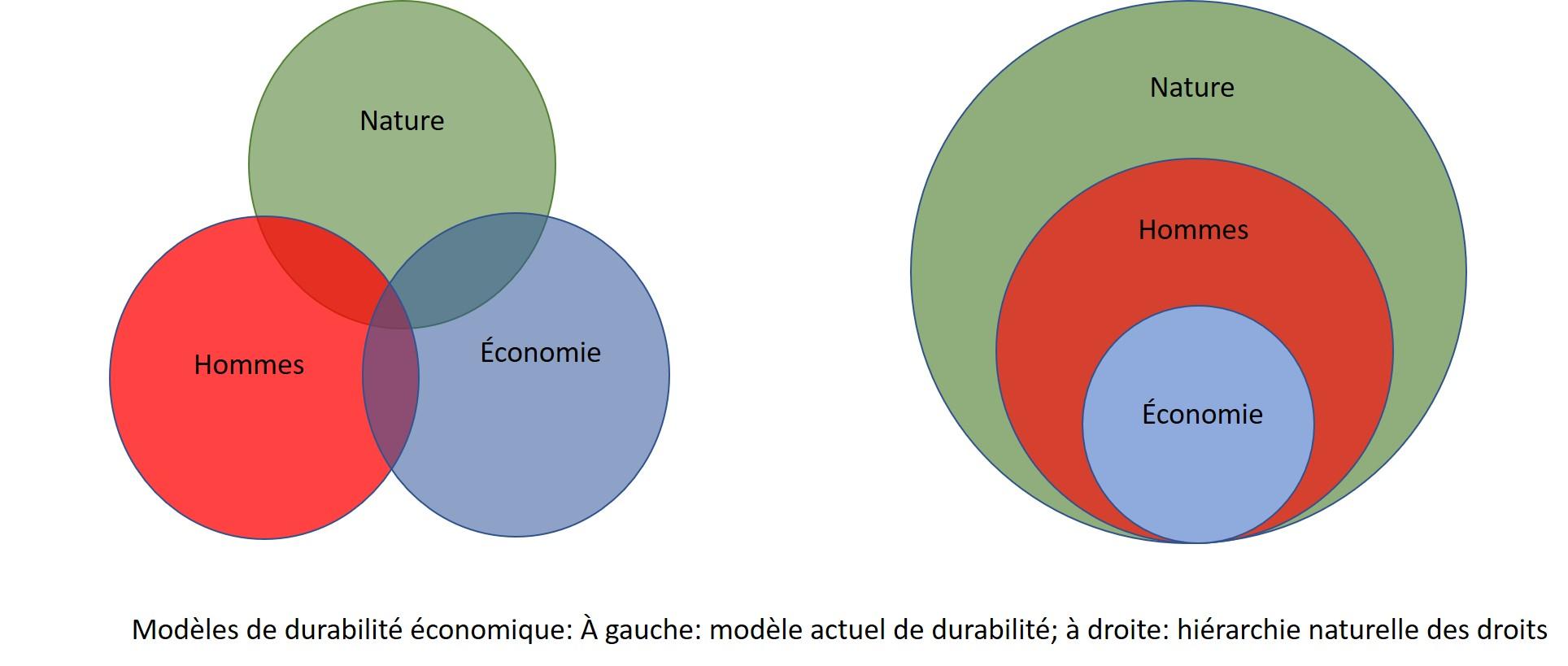 Nature et /économie